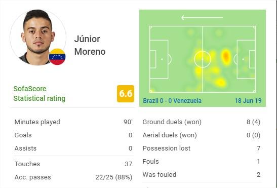 La labor de Junior Moreno contra Brasil en la Copa América 2019.