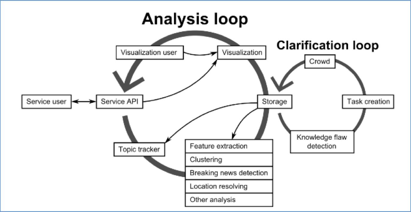 Data, data everywhere…Monitoring Social Media During a