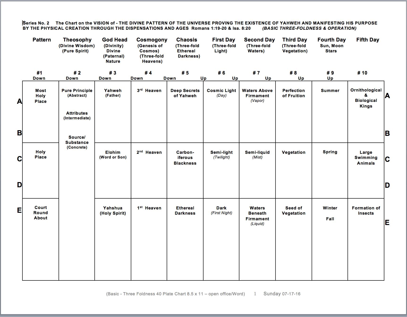 Basic 3-Fold Operation 40 Plate 1-10