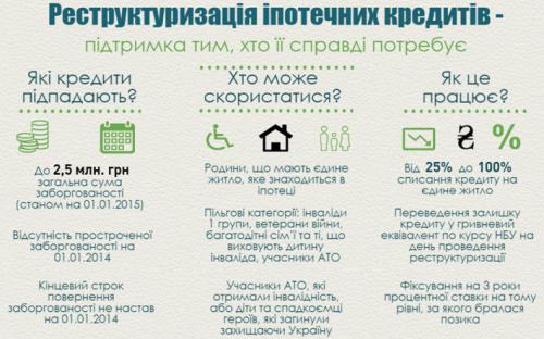 реструктуризація іпотеки