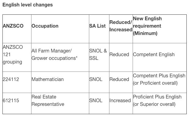 IDO-IMMIGRATION - English level change - Occupations on the SSL with the restriction on offshore applicants lifted .png