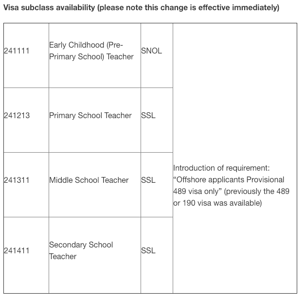 IDO-IMMIGRATION - Visa subclass availability .png
