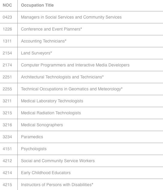 IDO-IMMIGRATION 薩省長期短缺工種表 工種