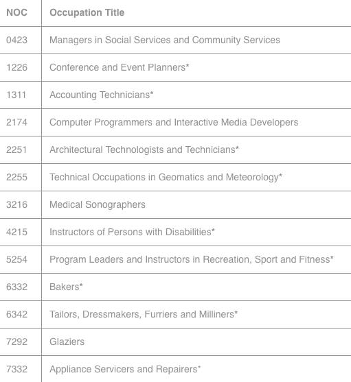 IDO-IMMIGRATION 2019 年4 月 薩省長期短缺工種表 增加13 個新職業