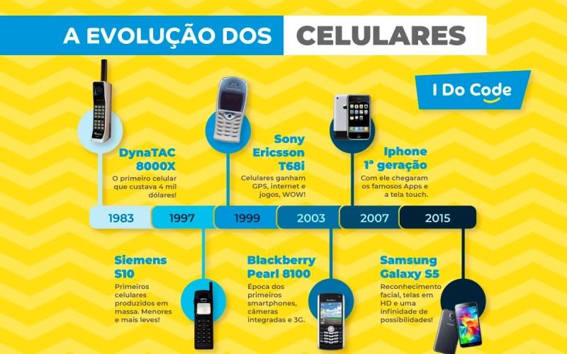 esquema das evolução dos celulares ao longo dos anos