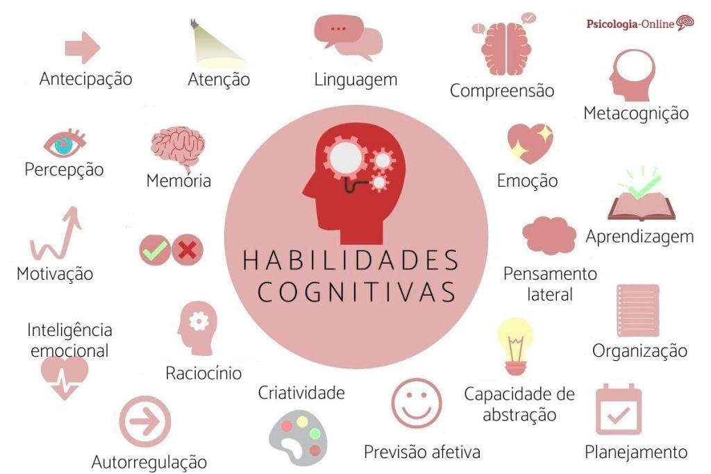exemplos de habilidades cognitivas