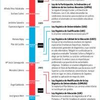 Las Leyes de Educación Españolas