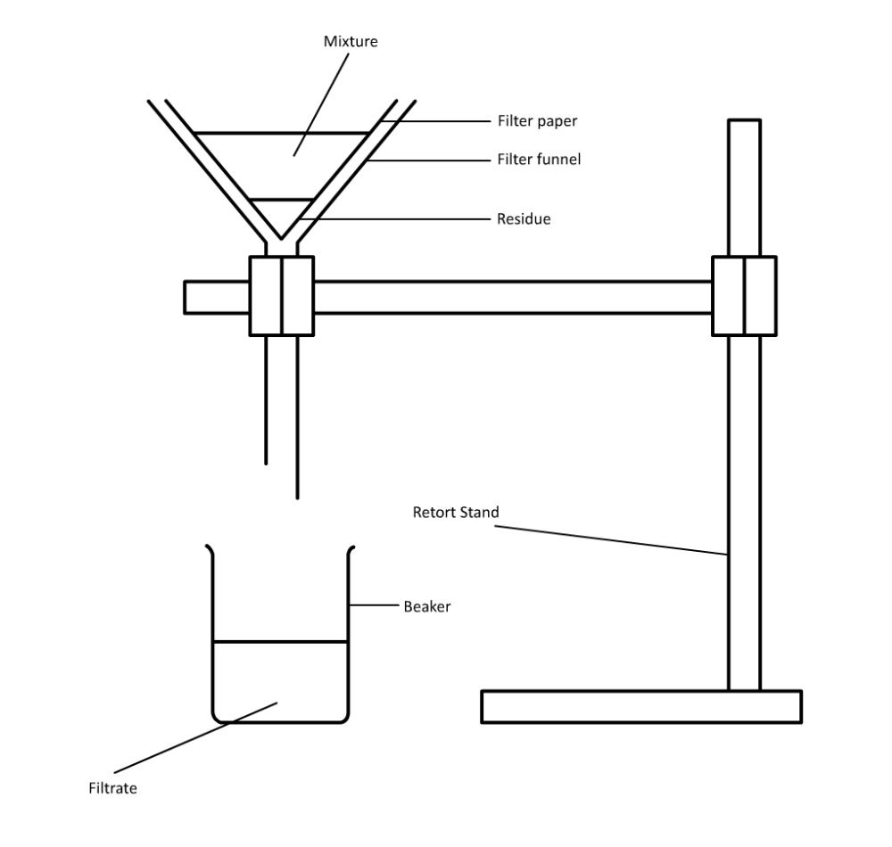 medium resolution of filtration