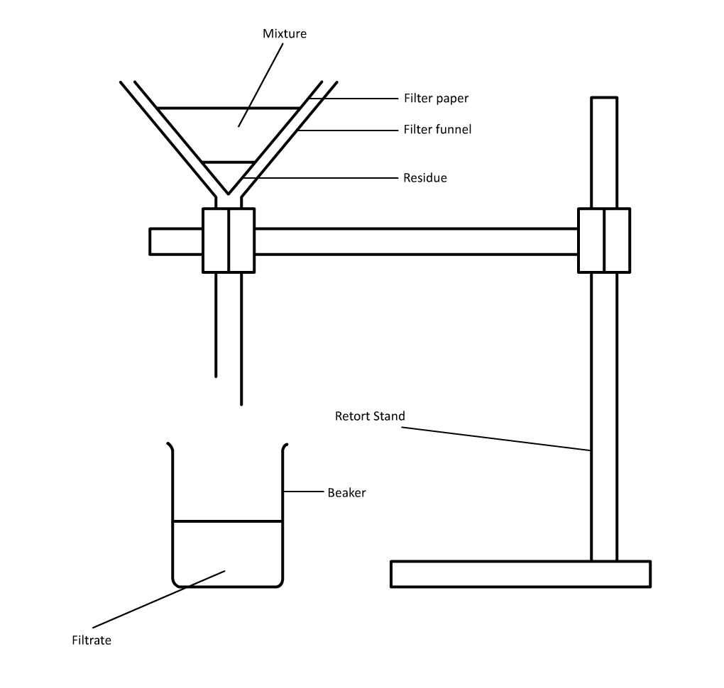 hight resolution of filtration