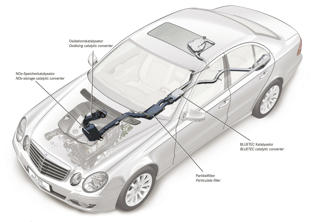 Daimler's Diesel Issues – Diesel News, Info and Guides