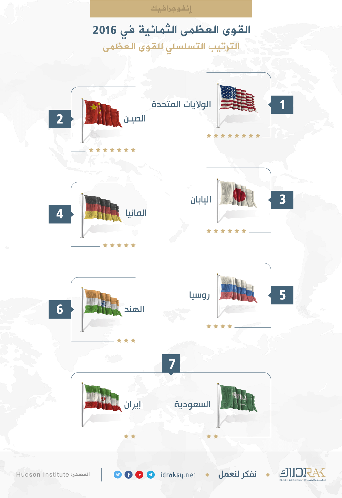 The-Eight-Great-Powers-of-2016