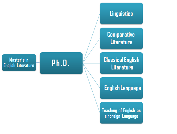 Master the World after an MA in English Literature 2