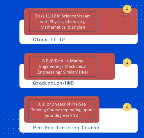 Education & Training Pathways for Marine Engineering after 12th
