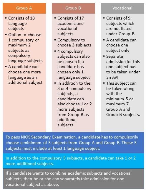 NIOS Secondary Education Program – Subjects