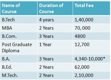 Calicut University: A Comprehensive List of over 15+ Courses 100+ specializations, Eligibility Criteria and Fee Structure (2020) 14