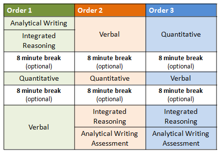 GMAT Exam Pattern 2020: What are the 3 different Orders that you can choose from?