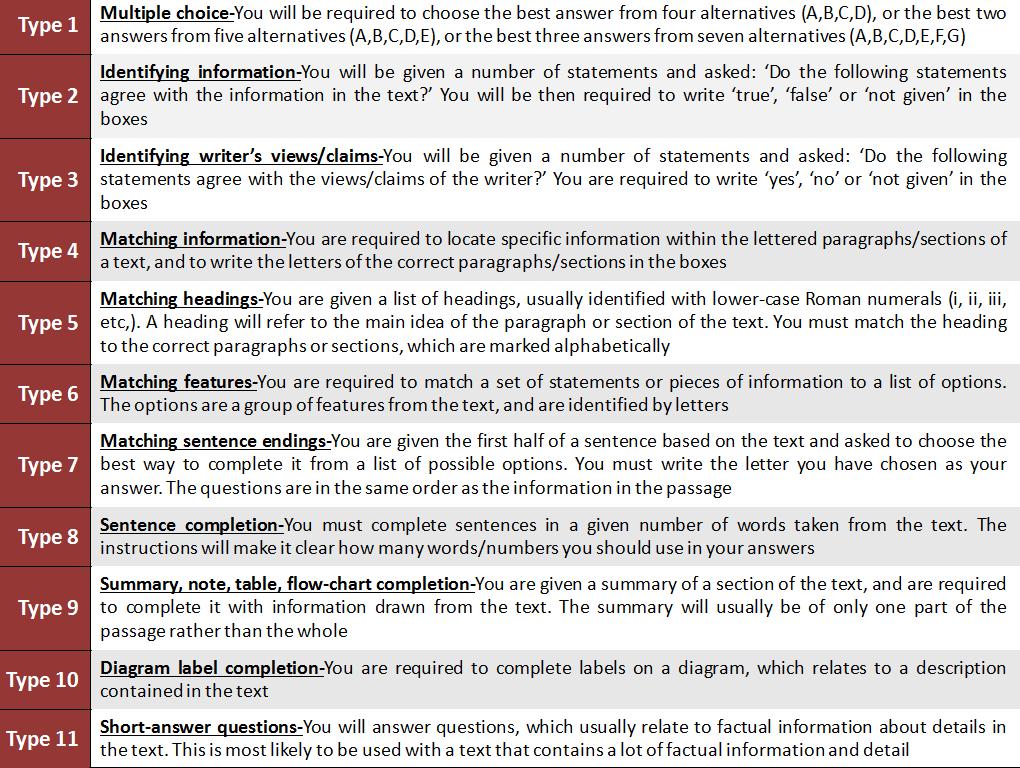 IELTS Exam Pattern 2020: 11 Types of Academic Reading Tasks