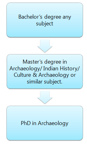 How to become an Archaeologist: Pathway 3