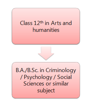 Criminology Pathway 1