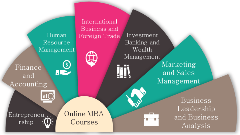 Online MBA in 2020: Programs, Top colleges, Course Specializations and Best Strategy 1