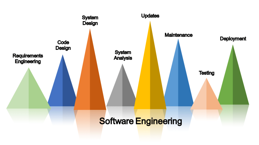 (Figure) Important Tasks of a Software Engineering Job: Requirements Engineering, Code Design, System Design, System Analysis, Updates, Maintenance, Testing, Deployment