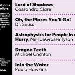 """Lorde das Sombras"" na lista de livros mais vendidos do USA Today!"