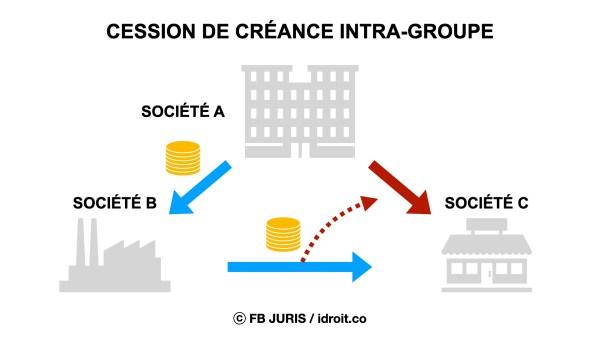 Cession de créance intra-groupe