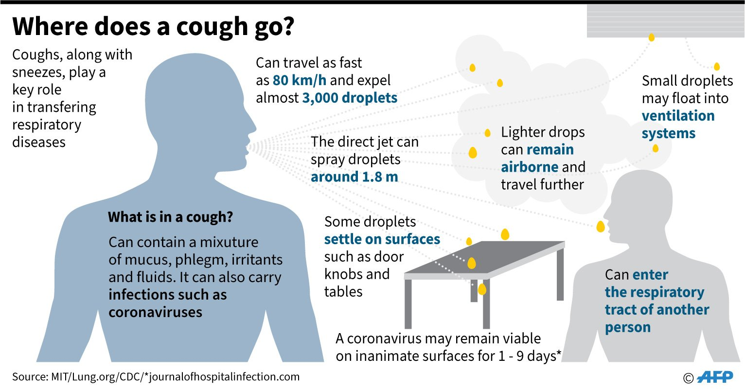 Coronavirus survives up to 3 hours in air, 72 hours on surfaces ...