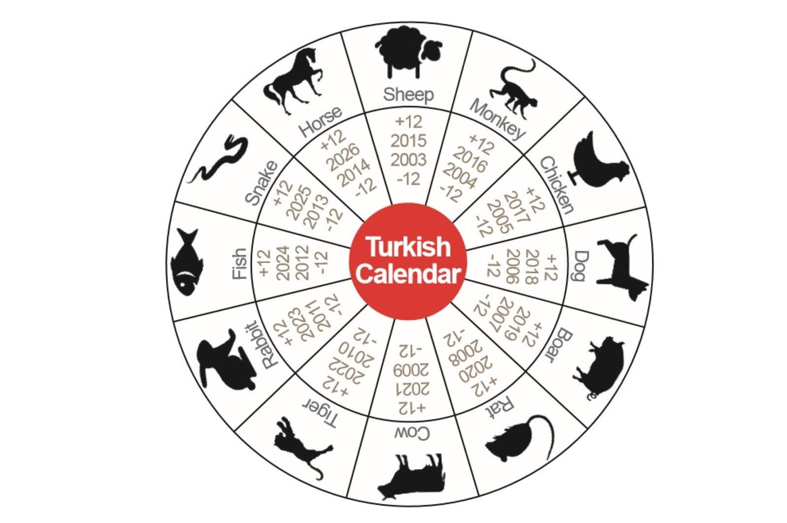 Ancient Turkish calendar predicts coronavirus, locusts