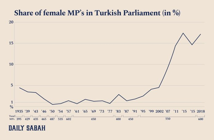 A graphic showing the share of female MP's in the Turkish parliament over the years. (DAILY SABAH)