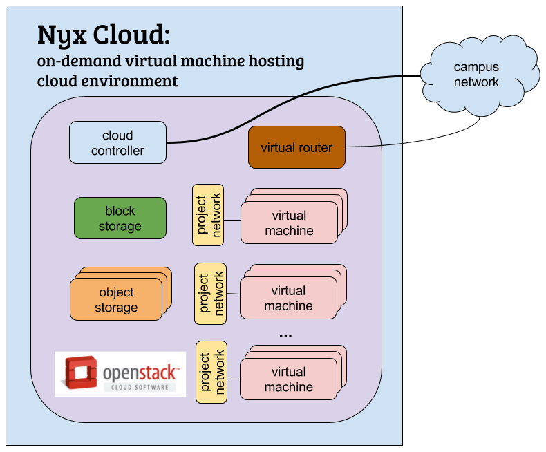 University of Miami Institute for Data Science and Computing Advanced Computing systems NYX Cloud diagram