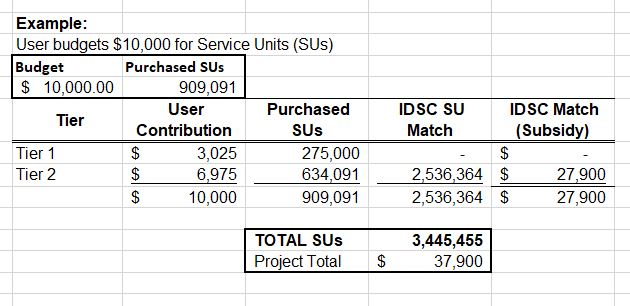 IDSC Subsiary Example