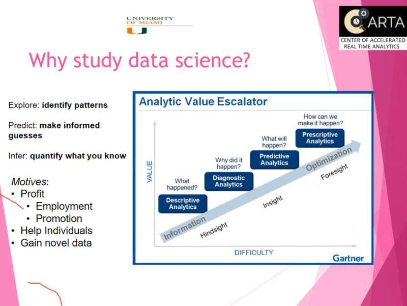 Why Study Data Science? Powerpoint slide by Yelena Yesha