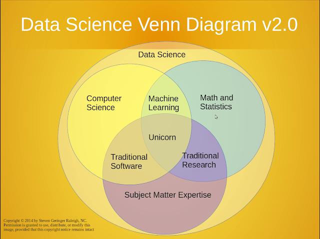 Data Science Venn Diagram 2.0