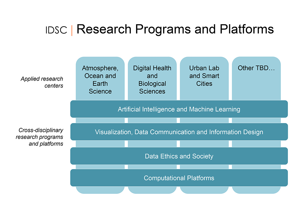 IDSC Research Programs and Platforms