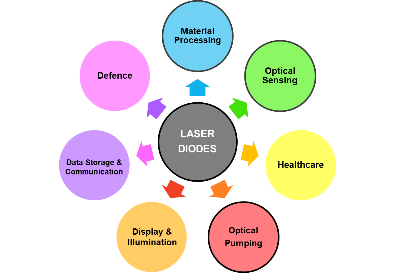the addressable market for laser diodes laser diodes are integrated into direct diode lasers for material processing applications  [ 1600 x 1107 Pixel ]