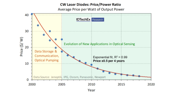 evolution of laser diode price and performance [ 1600 x 832 Pixel ]