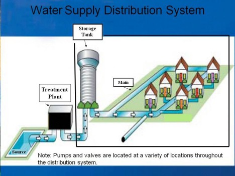reverse osmosis whole house system