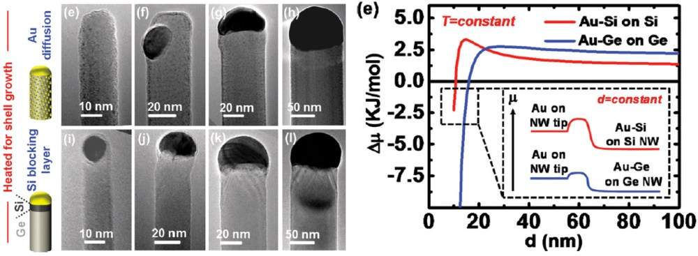 medium resolution of advanced core multi shell germanium silicon nanowire heterostructures the au diffusion bottleneck