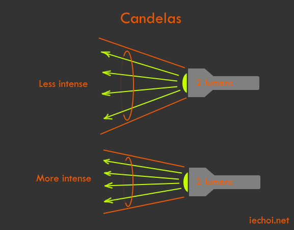 A candela is a lumen per steradian (solid angle).