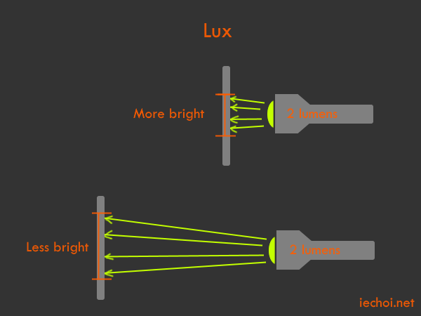 A lux is a lumen per square meter.