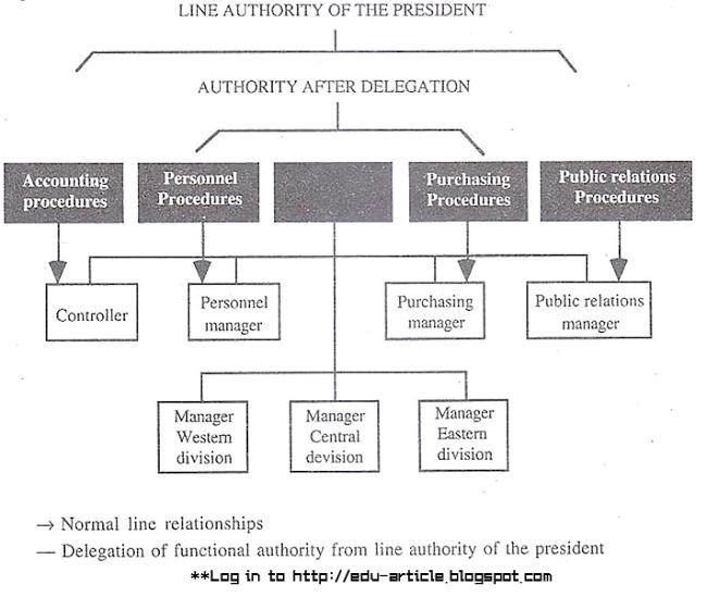 delegation process in an organization