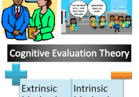 Cognitive Evaluation Theory of Motivation Simplified