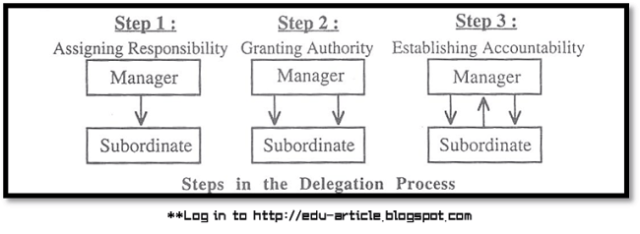 Authority Delegation in Organization