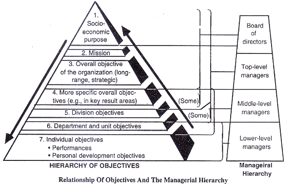 Hierarchy of objectives how it work in organizations ccuart Image collections
