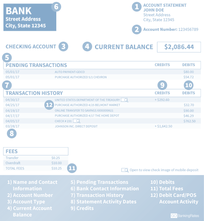 Bank Statement: Definition, Use, Importance, Format, Example