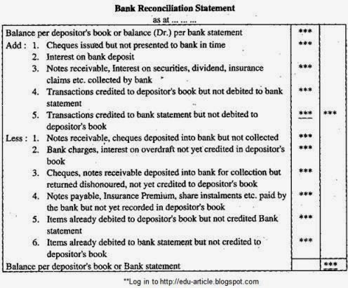 Bank Reconciliation Bank Reconciliation Statement Format Bank
