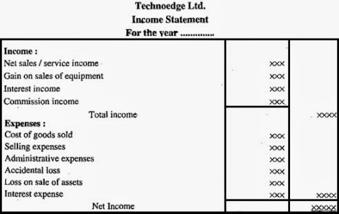 Single Step Income Statement, Types Of Income Statement  Components Of Income Statement
