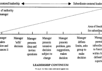 Leadership Continuum Displays the Wide Range of Leadership Style