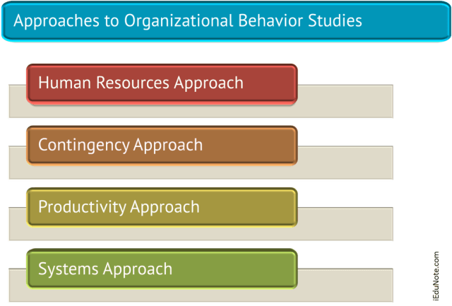 approaches to management and organizational behaviour Approaches to management by scientific school and administrative school of thought this school of thought is actually divided into two different approaches—the scientific school and the administrative school these theorists laid certain principles for managing an organization exhibit 21 .